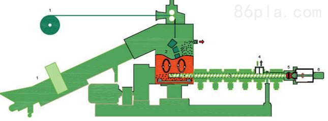 薄膜塑料造粒机如何运行