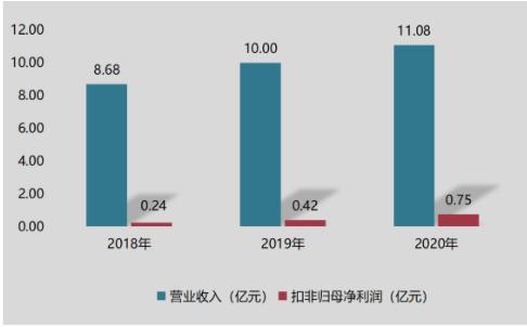 聚賽龍創業板IPO成功過會 擬募集3.6億元,華東華南兩地擴產